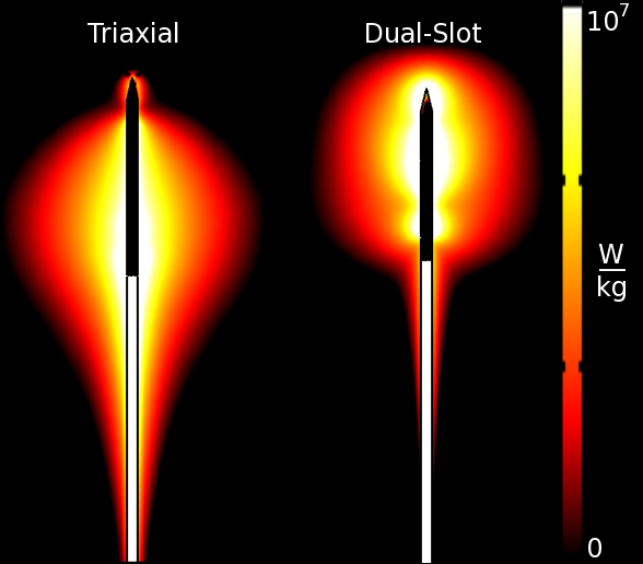 Two Antennas From The Lab Demonstrate Diffe Patterns Of Energy Deposition And Create Ellipsoidal Left Or Spherical Right Ablations
